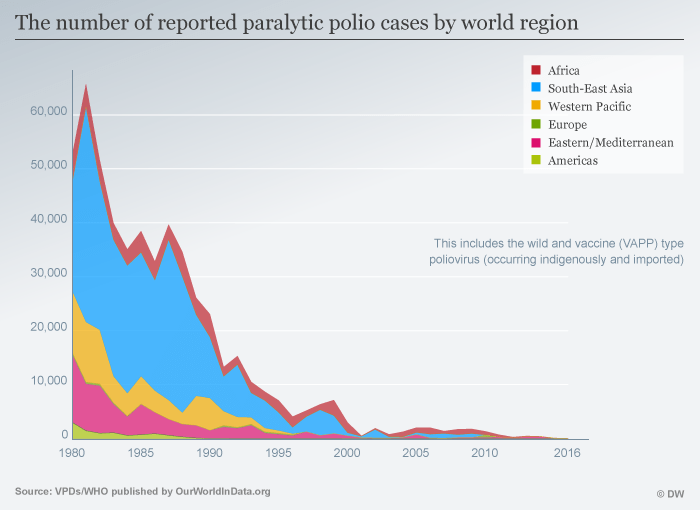 Infographic — The number of reported paralytic polio cases by world region