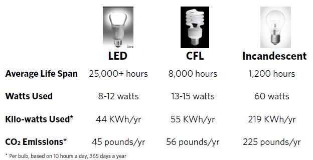 lighting-chart
