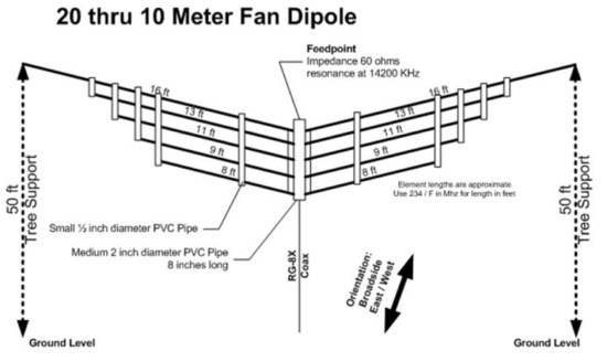 20 thru 10 Meter Fan Dipole