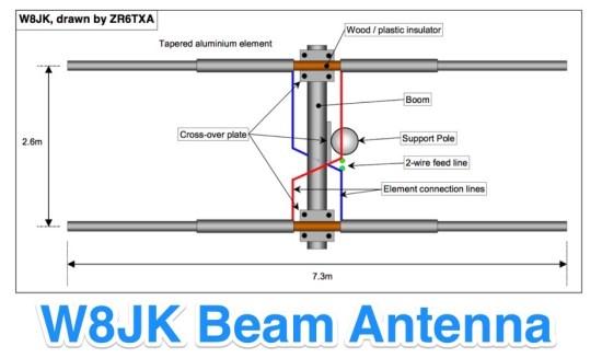 W8JK Beam Antenna