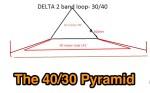 The 40/30 Pyramid