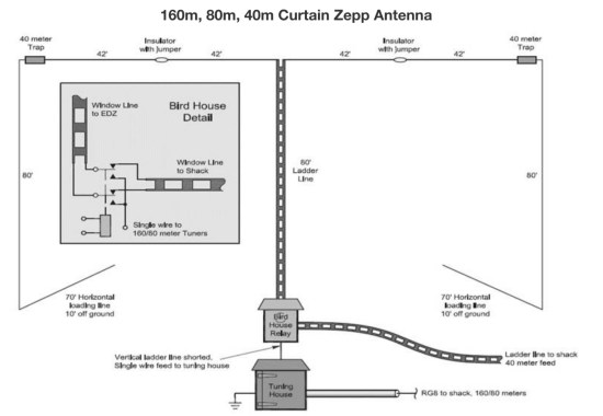 22 Antennas for the 160 Meter Band