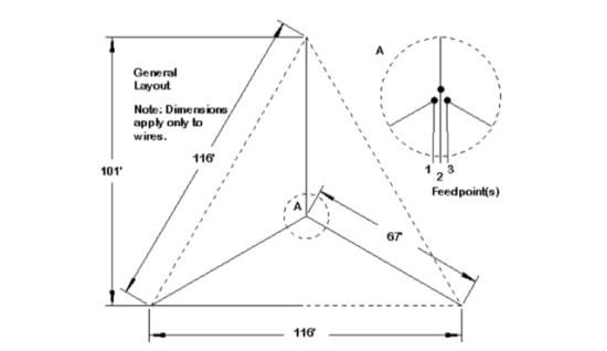 Backyard Multi-Band Wire HF Antennas