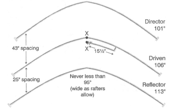 A Loft-Yagi for Six Metres