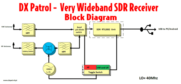 DX Patrol Block Diagram
