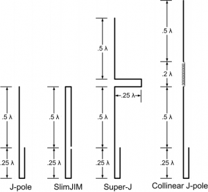 J-Pole antenna variations : Source WikiPedia