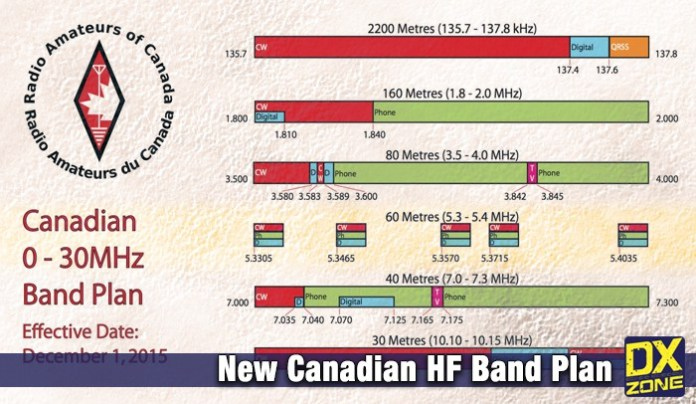 New Canadian HF Band Plan