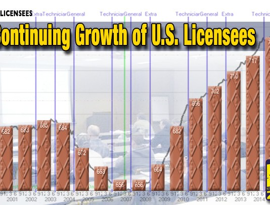 The continuing growth of US hams