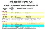 IARU R1 HF BandPlan - June 2016