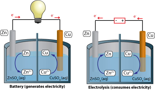Battery (galvanic or voltaic cell) vs Electrolysis (electrolytic cell)