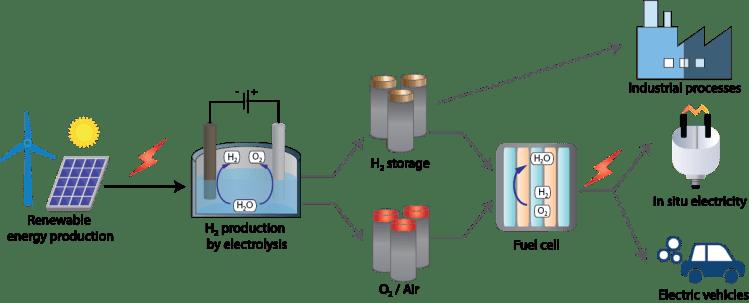 Hydrogen as energy carrier