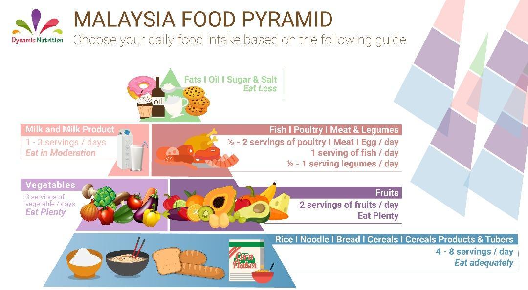 Malaysia Food Pyramid