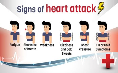 How To Identify Signs Of Heart Attack