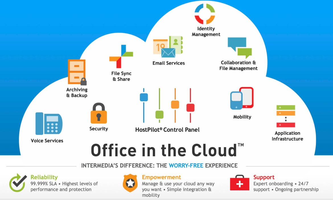 office-in-the-cloud-hosted-exchange