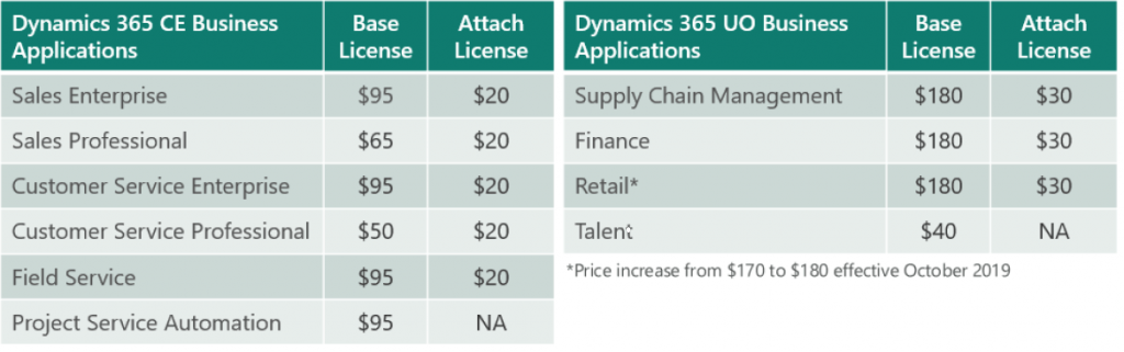 enCloud9 | Microsoft Dynamics 365 CRM Consultants Dynamics 365 Pricing Changes bring an opportunity to reduce costs Dynamics 365 Fundamentals News and Updates