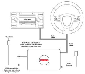 AutoDAB Digital DAB Radio Interface Adaptor for KIA Cee'd Sorento Soul Sportage | eBay