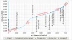 GLAPET - Plan de gestion : profil en long généralisé