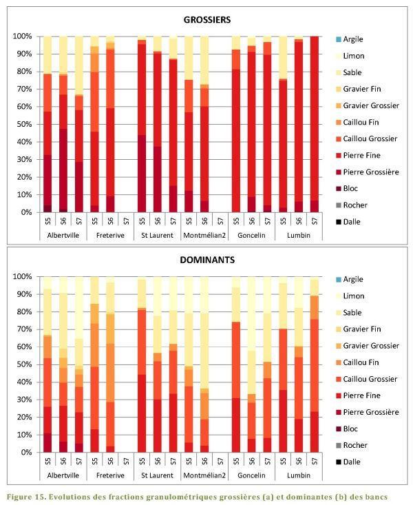 Graphique pour les suivis morphologiques des bancs de Isere