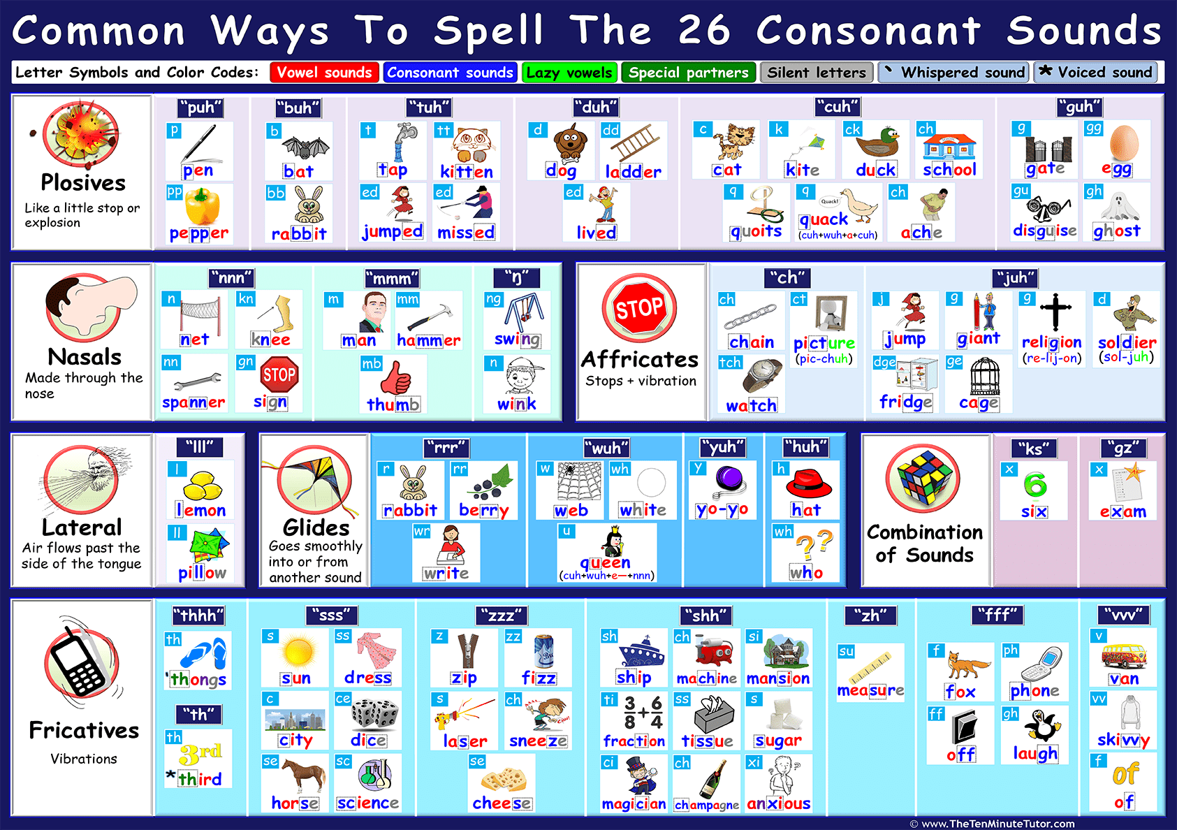 Common Ways To Spell The 26 Consonant Sounds