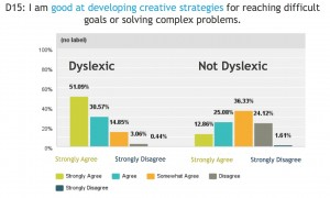 Cognitive Diversity and Dyslexia in Today's Workplace