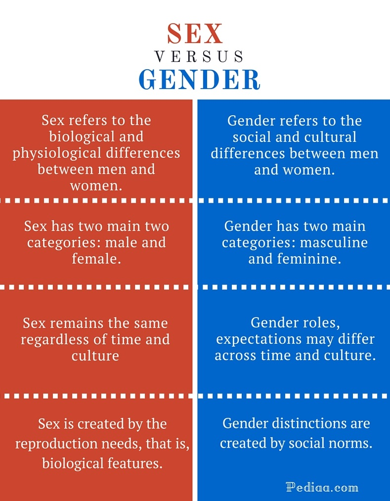 Difference between gender and sex
