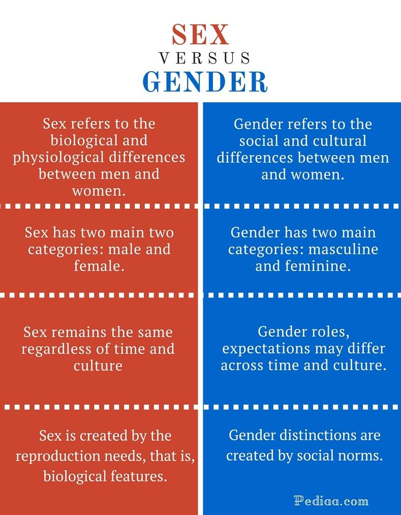 Differnece between sex and gender