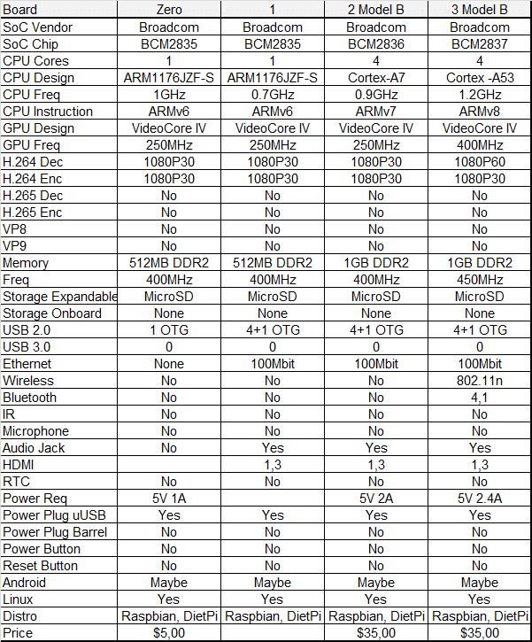 Tabuľka porovnania Raspberry Pi