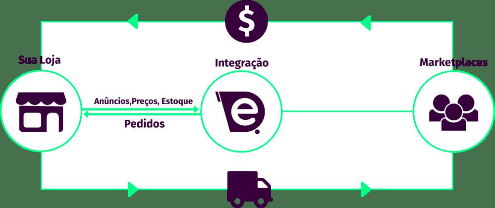 Integração com marketplaces