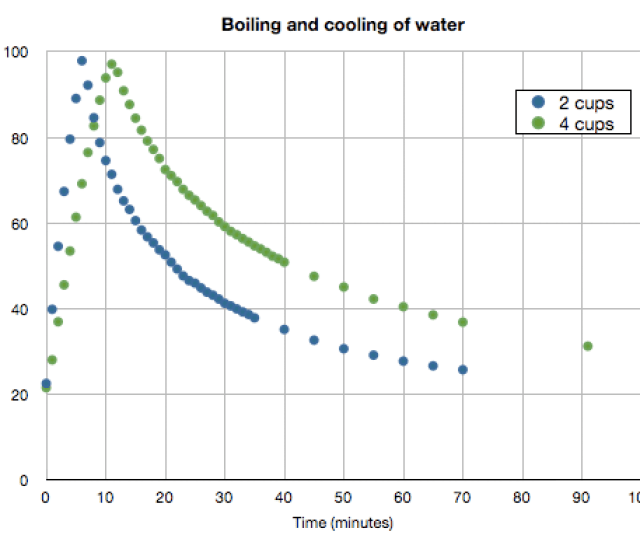 Scatter Plot Of Temperature As A Function Of Time For An Experiment In Which Water Is