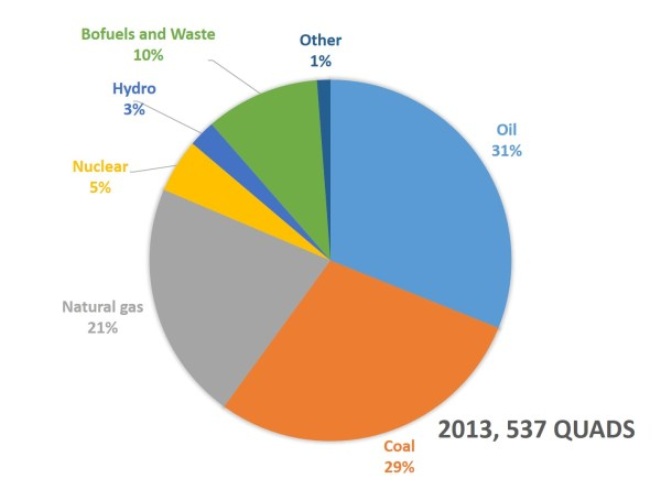 Current and Future Energy Sources of the World   EGEE 102 ...