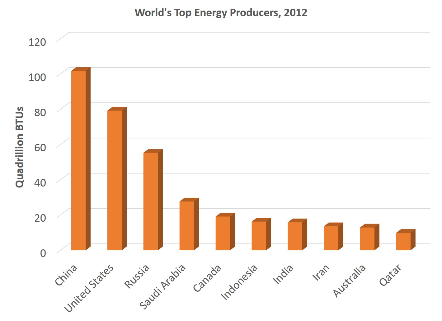 Current And Future Energy Sources Of The Usa