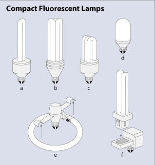 Types Of Lighting Fluorescent Bulbs Egee 102 Energy Conservation And Environmental Protection