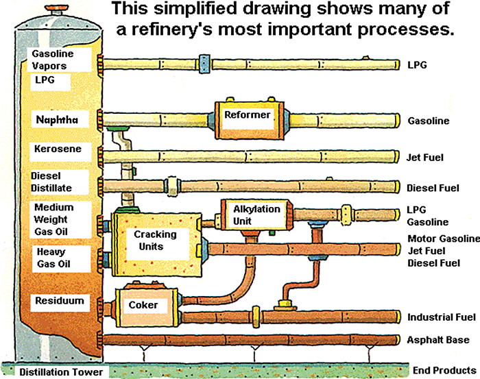 This simplified drawing shows many of a refinery's most important processes.