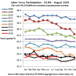 Labor Force Participation rate not very promising
