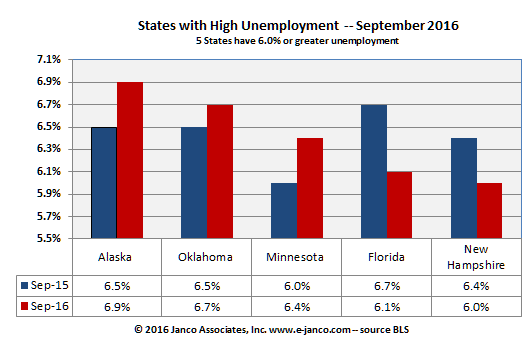 State Unemployment Rates over 6% - September 2016