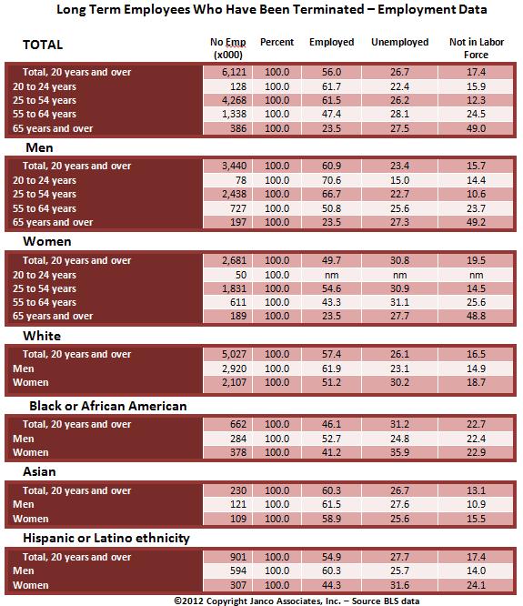 IT Salary Survey 2012