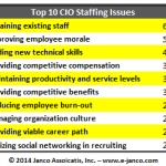 Top 10 IT Professional Staff Issues for CIO