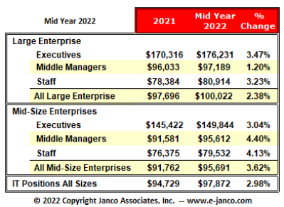 IT Median Salaries