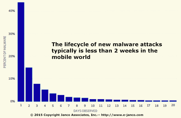 Malware mobile devices