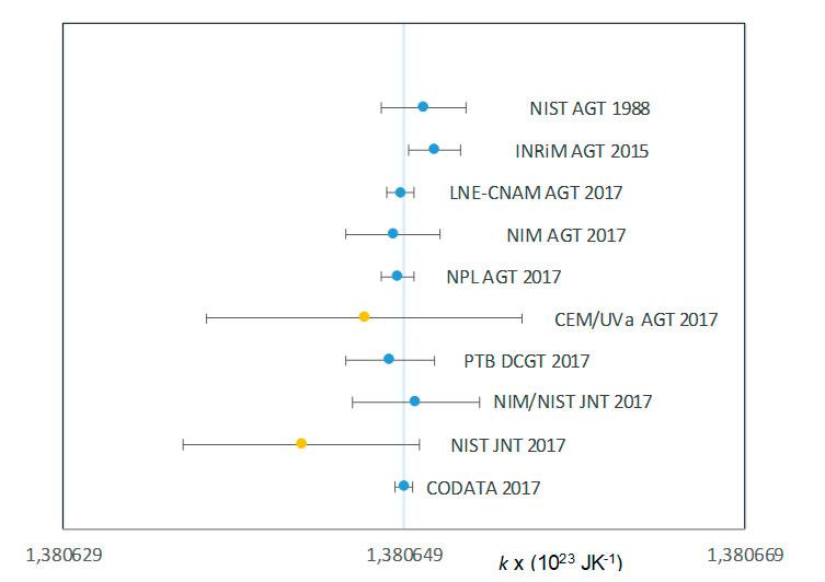 Figura 3. Determinaciones de la constante de Boltzmann que contribuyen al ajuste del valor de CODATA de 2017. Los valores en amarillo no se incluyen en el valor final por tener coeficientes de sensibilidad menor de 1% del valor final.