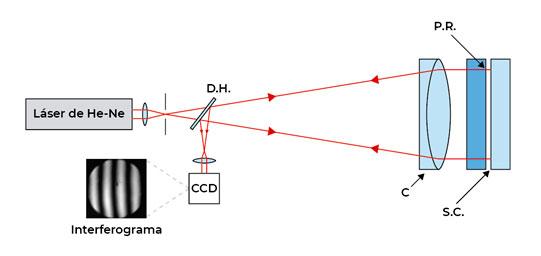 Figura 2. Interferómetro de Fizeau con fuente láser. D.H.: divisor de haz; C: colimador; P.R.: plano de referencia; S.C.: superficie bajo calibración.
