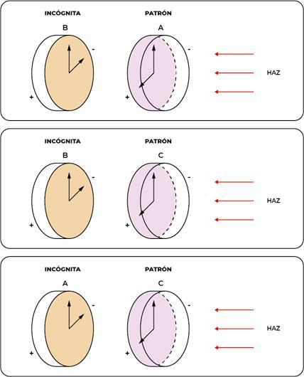 Figura 6. Configuraciones del método de los tres planos tradicional.