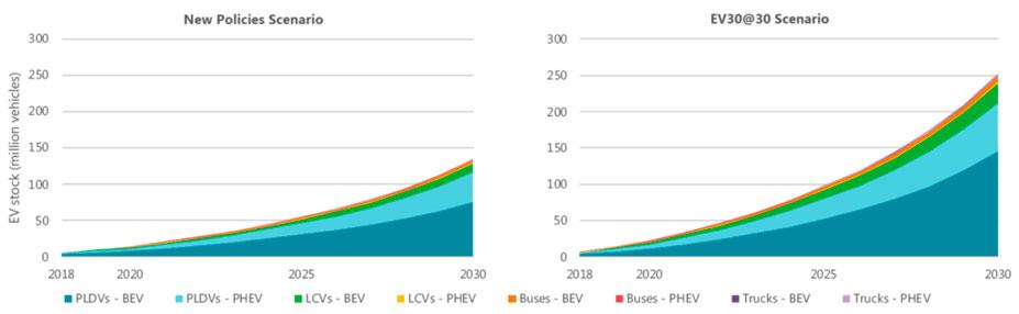 Figura  1: previsiones para vehículo eléctrico (fuente: IEA) [1]