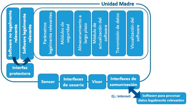 Figura 6. Arquitectura de referencia para la conexión remota al software legalmente relevante.