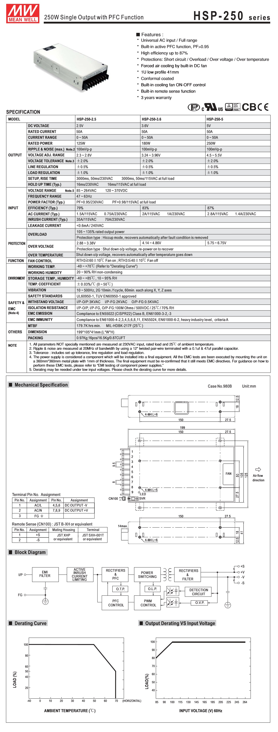 Mean Well Enclosed Switching Power Supply Hsp 250 Series