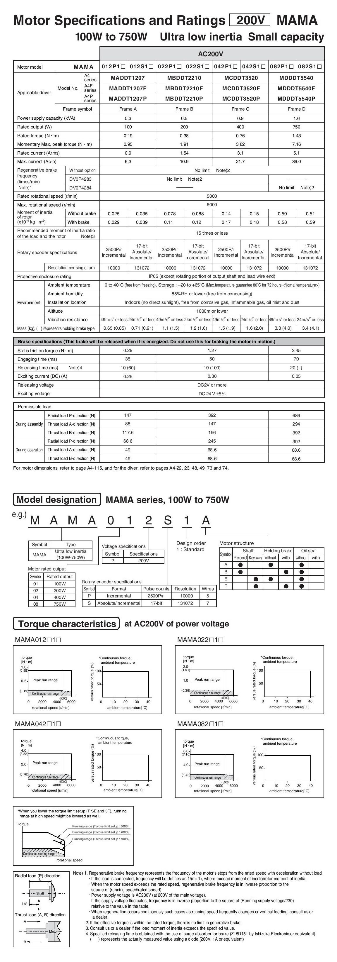 Panasonic Ac Servo Motors Mama A4 Series
