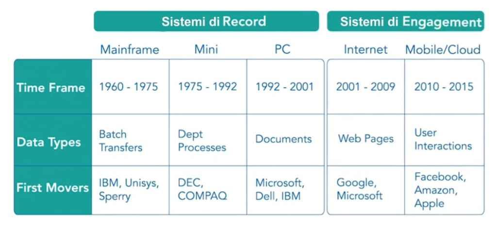 sistemi di record e sistemi di engagement - sistemi di registrazione