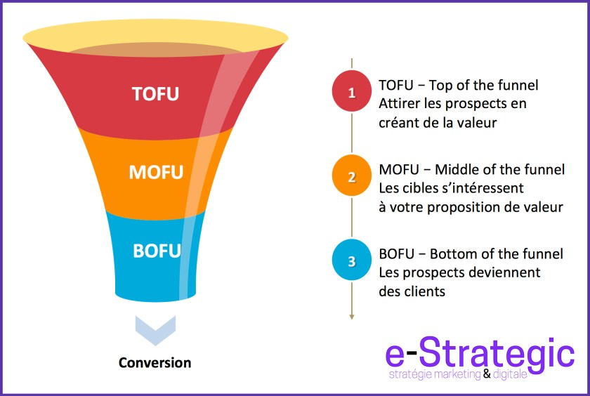 funnel-marketing-V2-1024x688 Les 3 étapes du funnel marketing : attirer, considérer et convertir