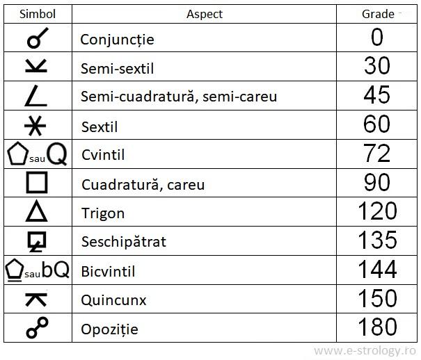 Simbolurile aspectelor în astrologie