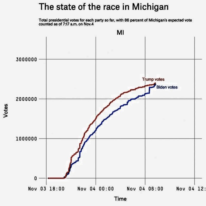 Nate Silver's statistics and analysis website fivethirtyeight.com has been plotting the votes on graphs. Both Wisconsin and Michigan have sudden, vertical jumps for Biden at around 4am: